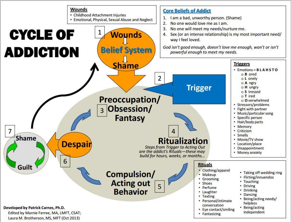 Patrick carnes sexual addiction cycle chart